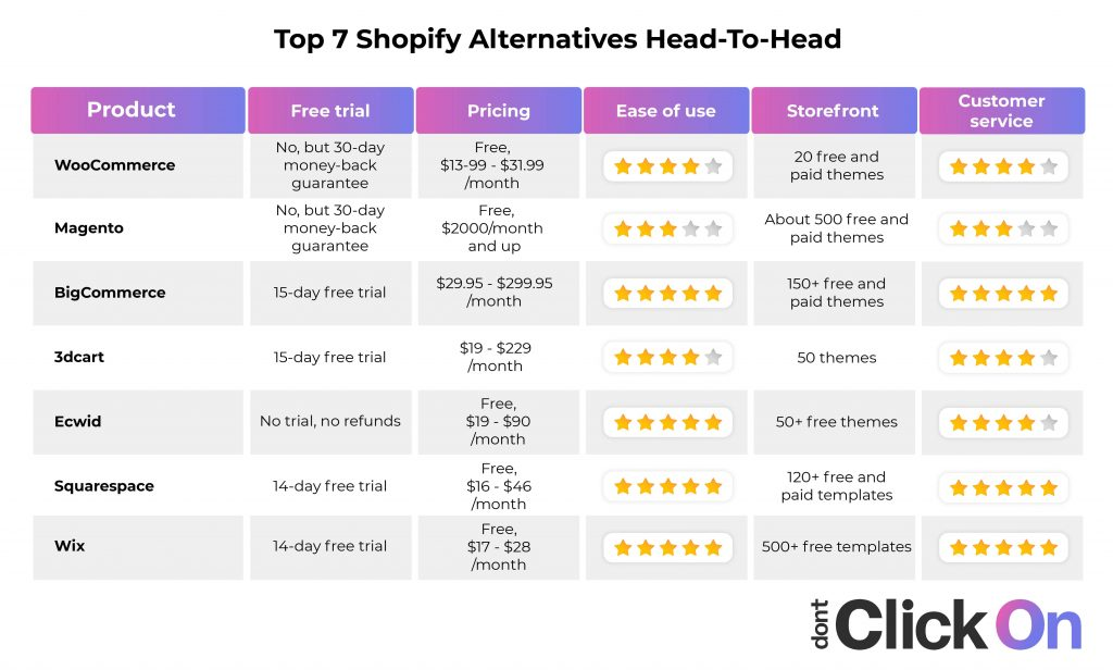 Best Shopify alternatives review from DontClickOn in table