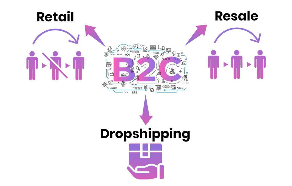 Alibaba vs Aliexpress: B2C model is primarily made for retail, resale and dropshipping