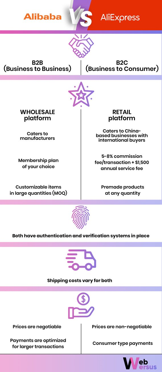 Alibaba vs AliExpress: infographic by WebVersus.com