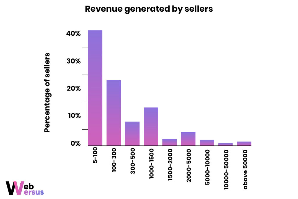 Revenue generated by freelancers on Fiver